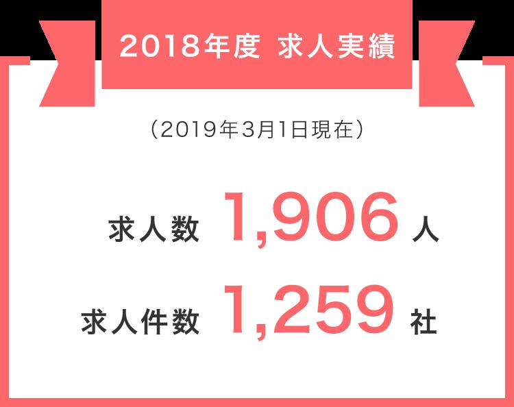 2017年度求人実績