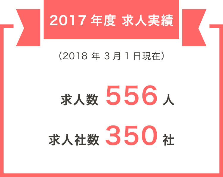 2018年度求人実績