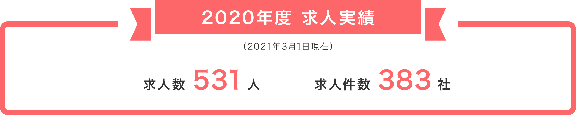 2020年度求人実績